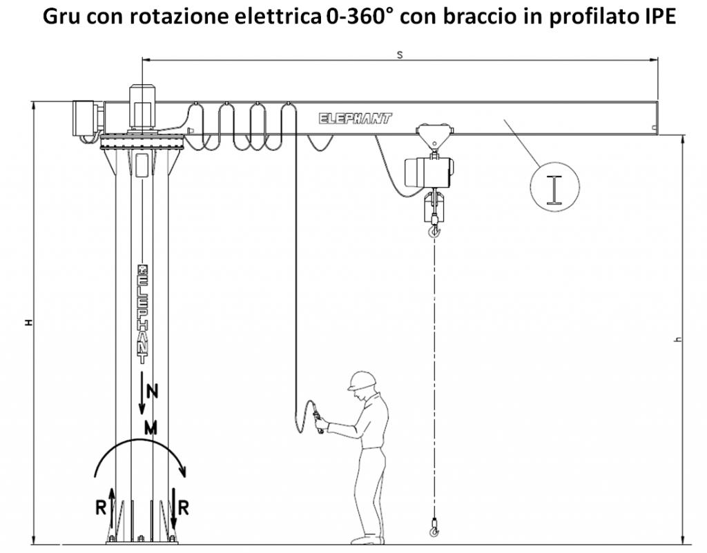Elettrica IPE